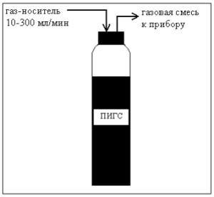 Схема ПИГС - парофазного источника газовых смесей